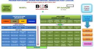 Master SPJ Bos